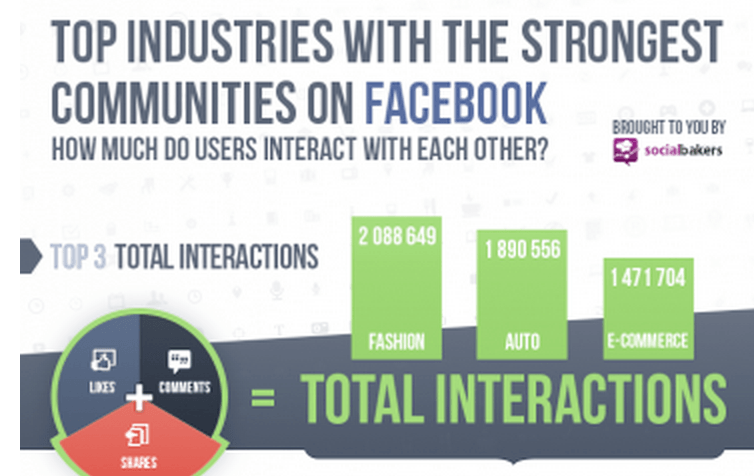 Photo of Which Industries Build the Strongest Facebook Communities?