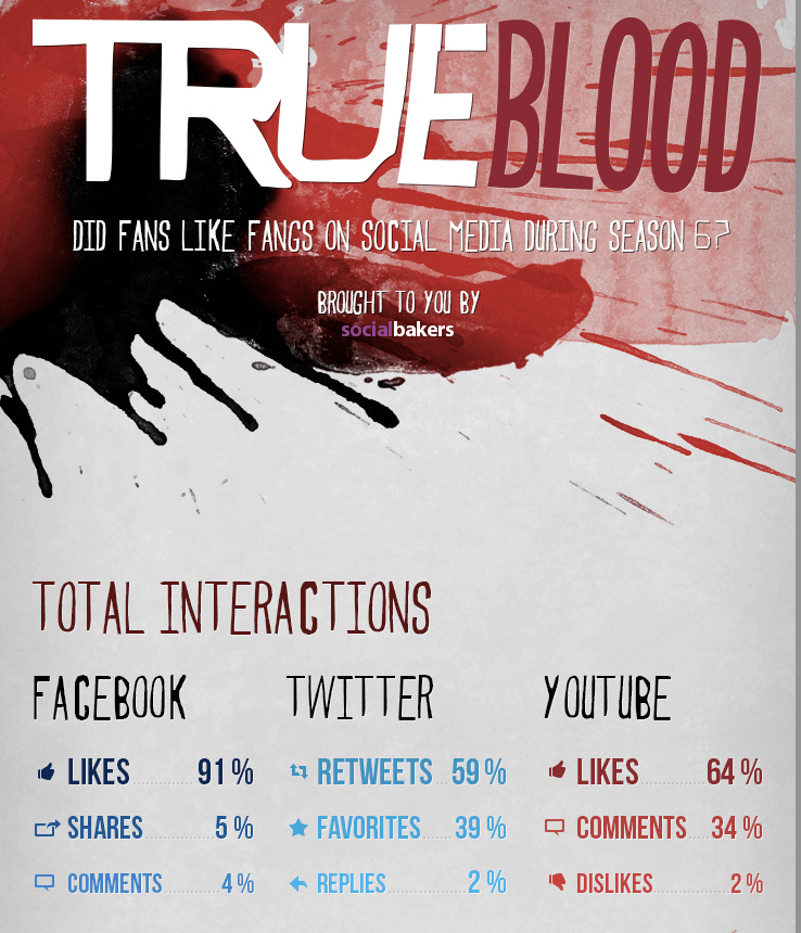 Photo of [Infographic] How True Blood Grew its Global Fang Base